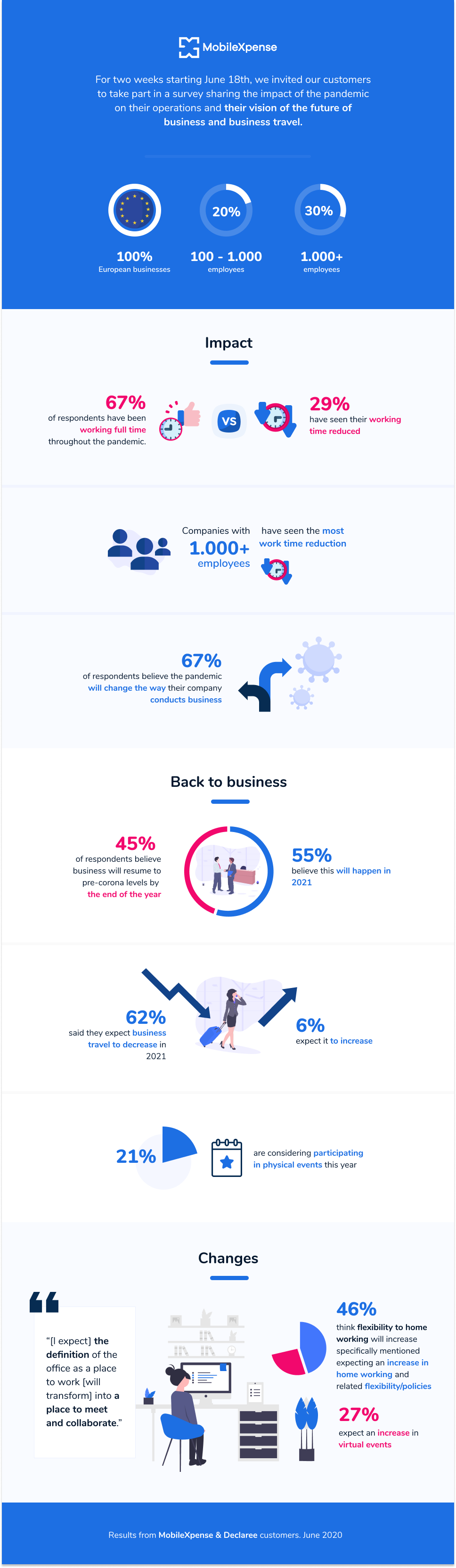 COVID survey infographic-Final